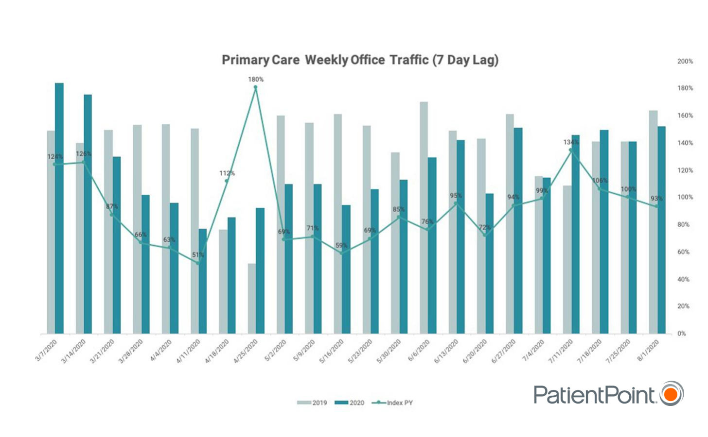 A graph reflecting recent patient traffic data to physician offices that underscores that patients are continuing to return to the doctor's office.