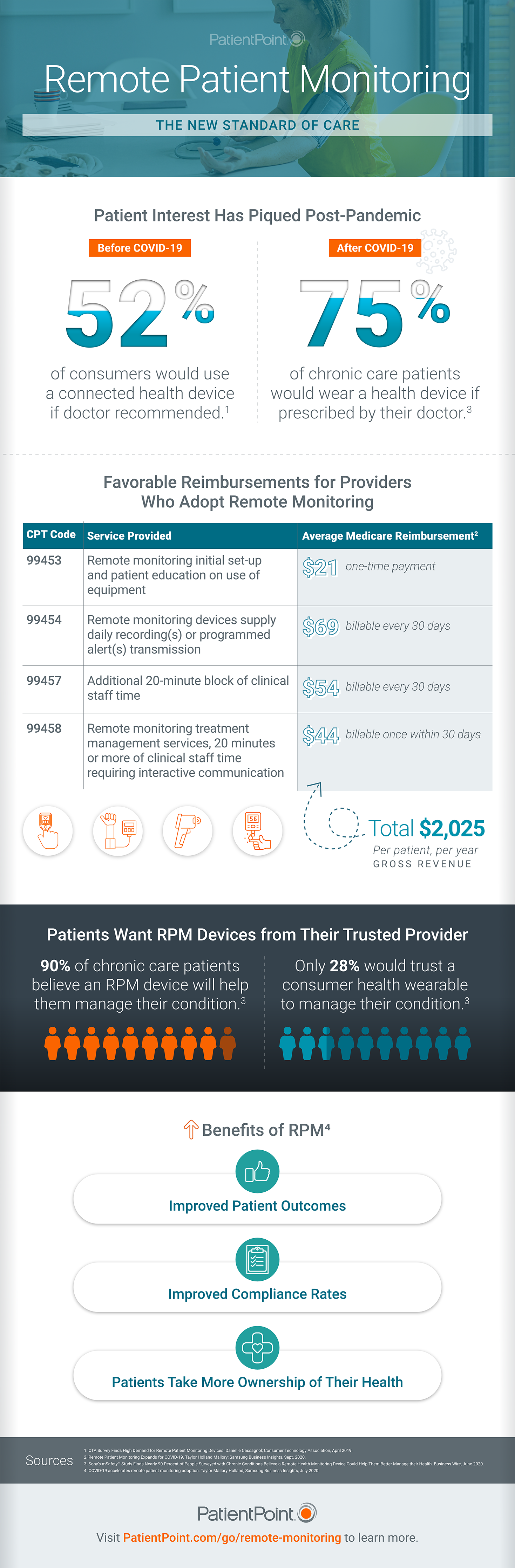 An infographic with information to help healthcare practice administrators and healthcare professionals assess whether remote patient monitoring (RPM) is right for their patients.