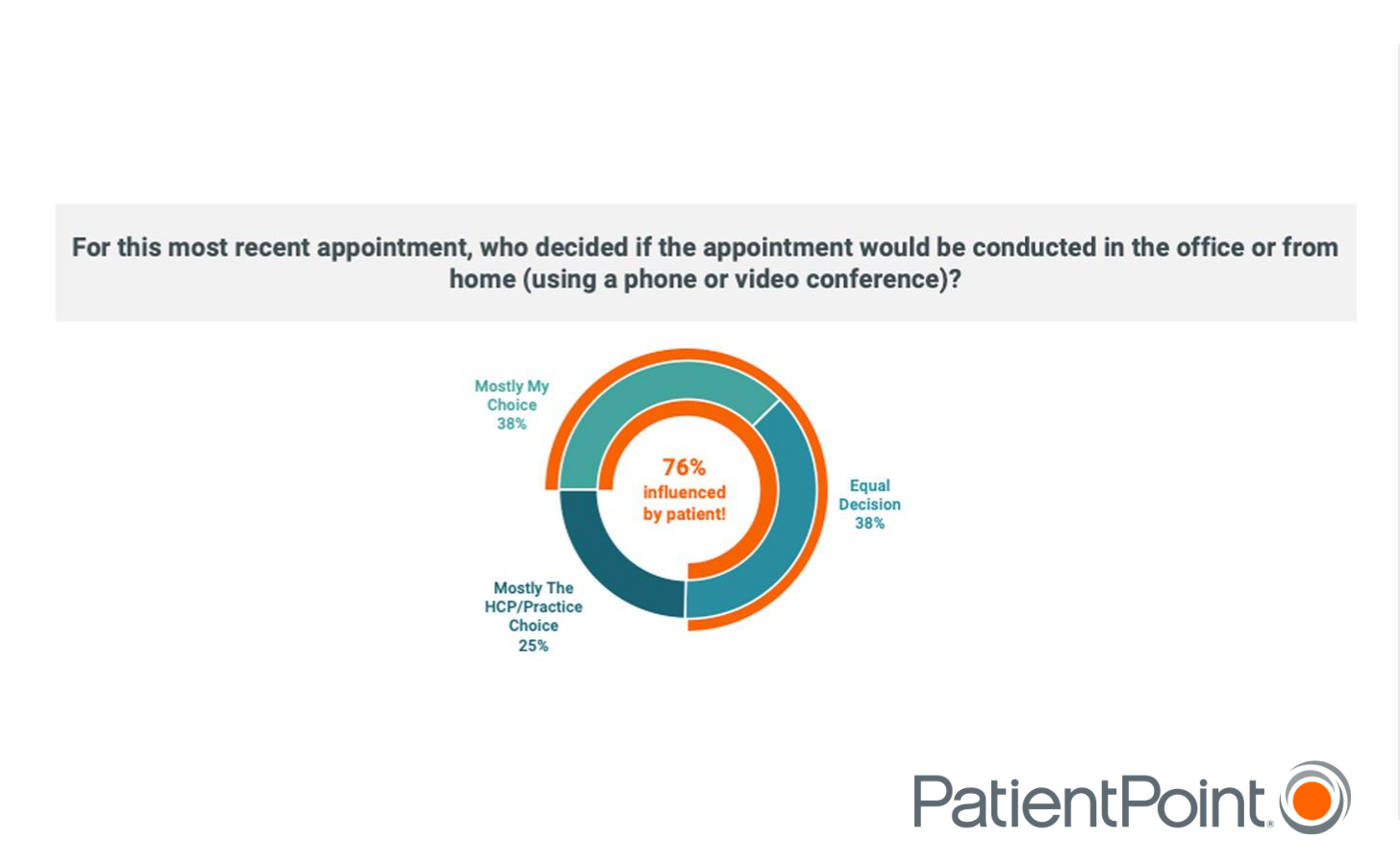 A graph depicting patient responses to a survey question showing that patients are largely in control over their appointments.
