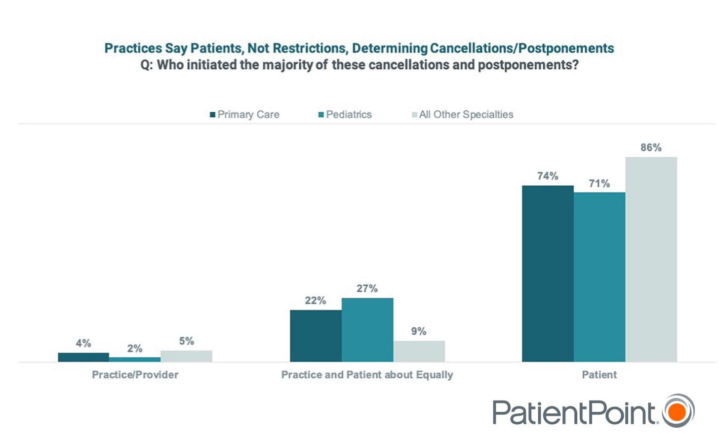 A graph depicting healthcare provider responses to a survey question showing that patients are largely in control of whether appointments are cancelled or postponed.